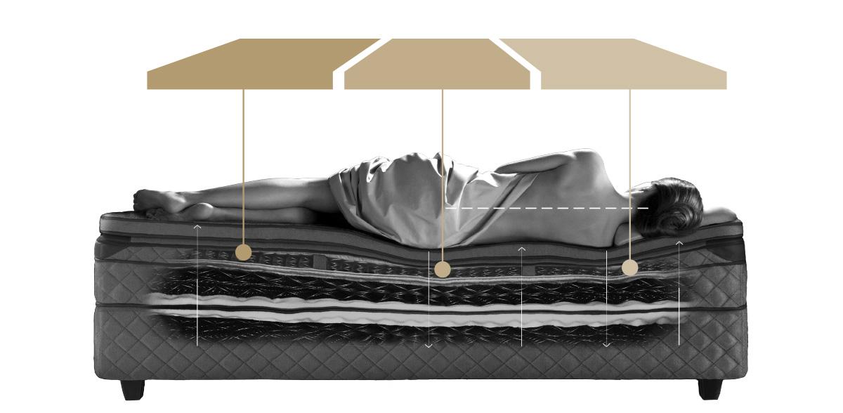 dux senge DUX senge og tilbehør | Timm Møbler dux senge